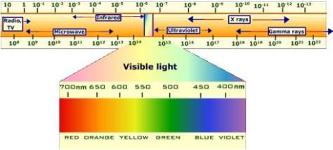 electromagnetic-spectrum1